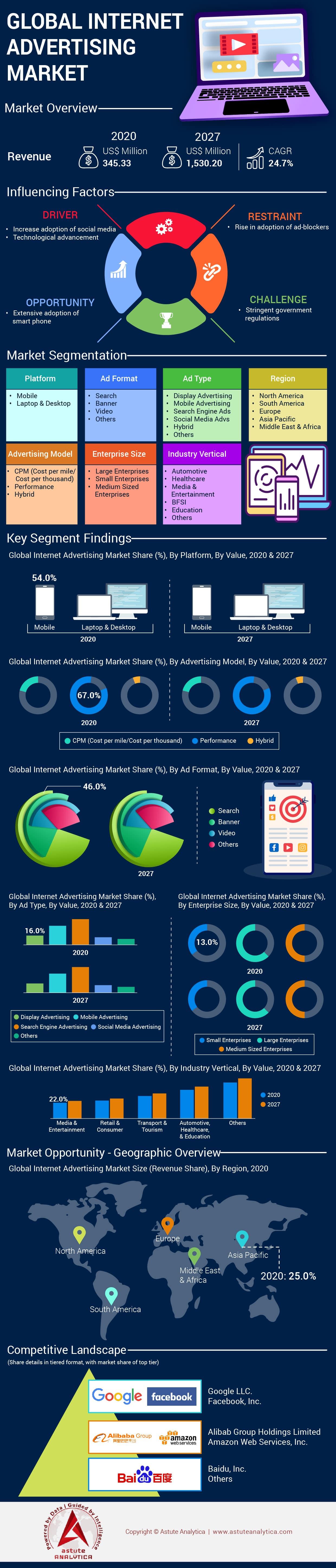 Internet Advertising Market